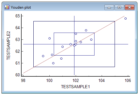 Variation of Youden plot.